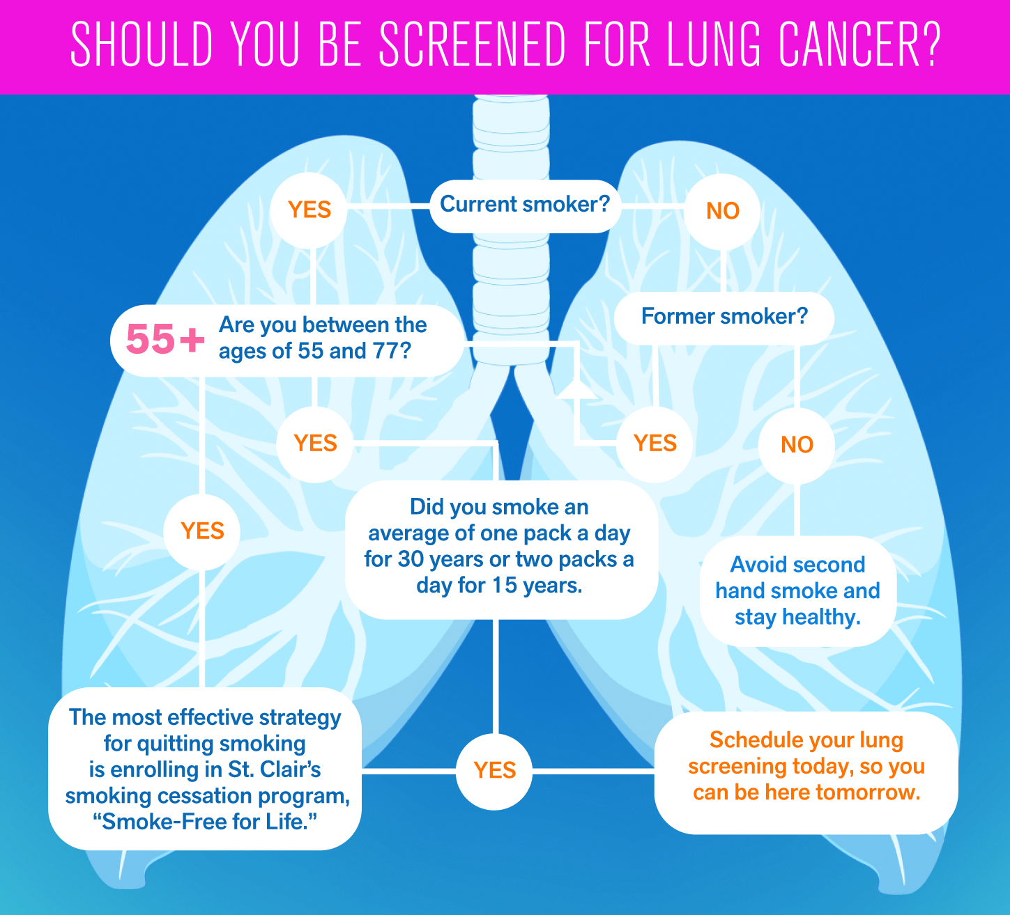 New healthcare screenings such as those at St. Clair Hospital can save patients from lung cancer early.