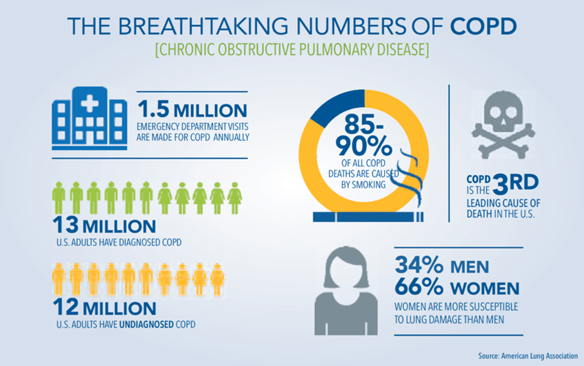 Preventing COPD